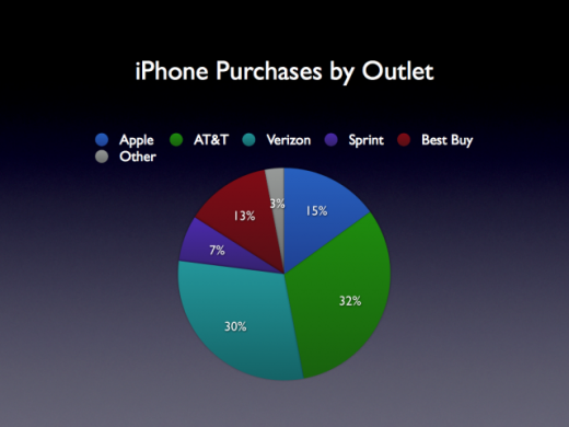 iphone purchases by outlet 520x390 Best Buy proving almost as lucrative as Apple Stores for iPhone sales