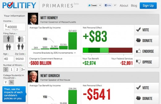politify primaries 520x335 Politify shows you the financial impact of presidential candidates platforms to help you vote
