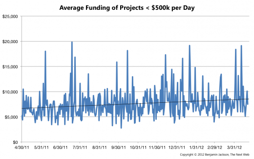 Average Funding per Day1 520x325 In its 3rd year, Kickstarter successfully raises over $119 million, taking home $6 million in commission