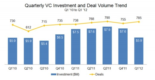 IC insight chart1 520x268 Q1 2012 saw more VC deals signed but less investment paid. Seed investments hit an all time high.