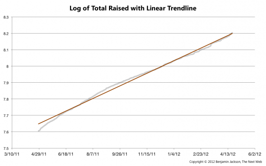 Log of Total Raised with Linear Trendline1 520x325 In its 3rd year, Kickstarter successfully raises over $119 million, taking home $6 million in commission
