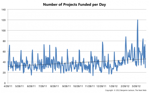 Number of Projects Funded per Day 1 520x326 In its 3rd year, Kickstarter successfully raises over $119 million, taking home $6 million in commission