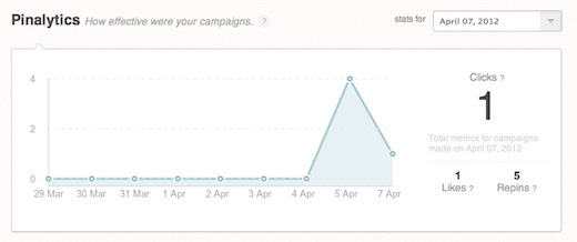 Pinalytics Graph Pinterest analytics site receives 36,000 sign ups in one week [Review and Invites]