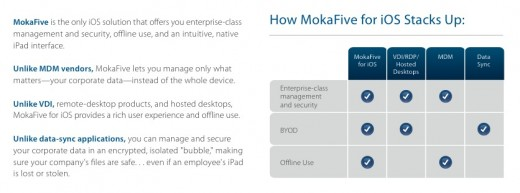 Screen Shot 2012 04 17 at 12.13.40 AM 520x193 MokaFives new iOS app serves enterprise BYOD market with access to secure corporate files