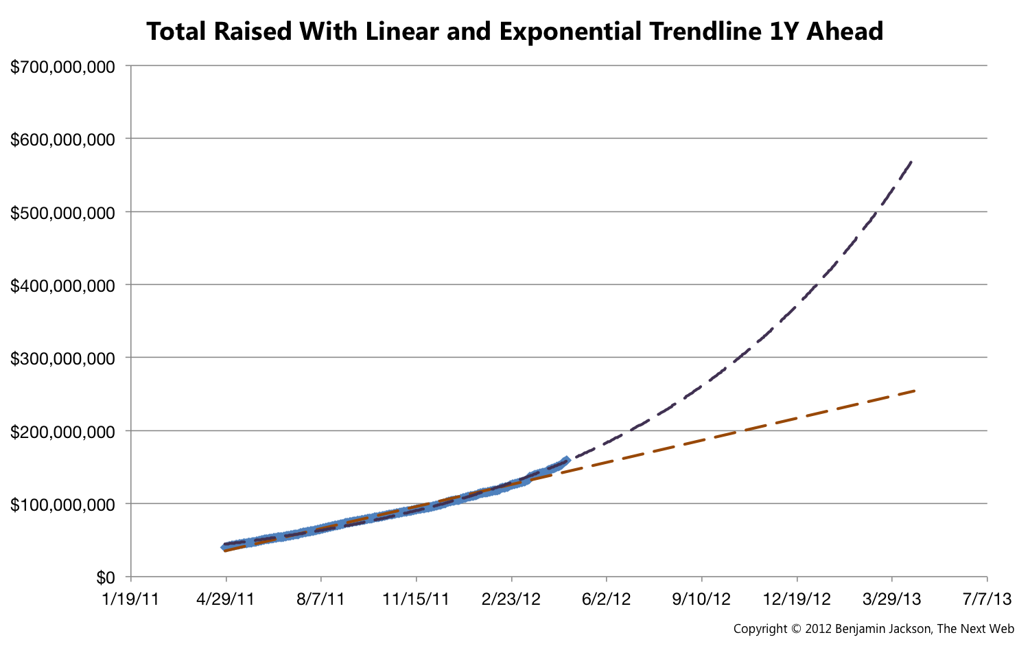 how to tell if a line is linear or exponential