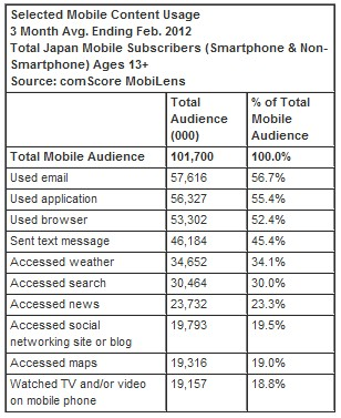 activity Comscore: Apples smartphone growth outstrips rivals in Japan but Android still dominates