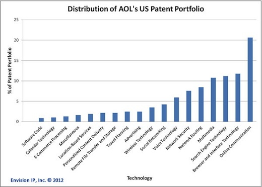 AOL sells more than 800 patents and 300 licenses to Microsoft in $1 billion+ cash deal