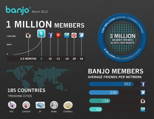 banjo infographic March1 Location based social discovery app Banjo hits 1 million users in 9 months