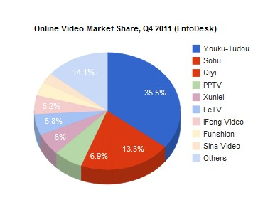 china video Chinese video sites team up to reduce the cost of content, in response to Youku Tudou merger