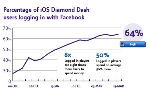diamond TNW Profile: Wooga CEO Jens Begemann on how the social gaming startup rivals giants like EA and Zynga
