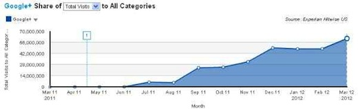googleplus traffic This week in social media: Twitter sues spammers, Facebook subpoenas are revealed, and more