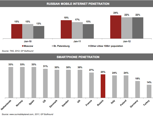 gp1 Already Europes largest Internet market and still growing astoundingly fast: Russia by the numbers
