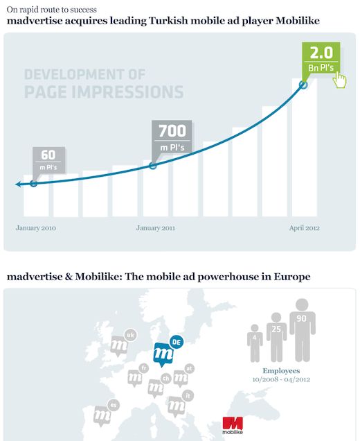 madvertise mobilike v4 en Consolidation in the European mobile ad space as madvertise buys Turkeys Mobilike