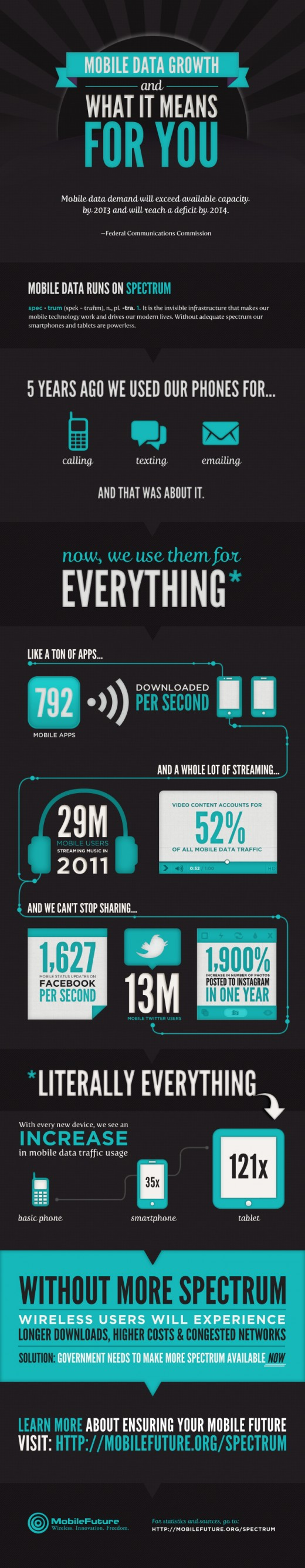mobile future spectrum infographic 520x2671 Mobile data growth and what it means for you [Infographic]