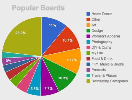 popular boards Repinly gives you insight into the most popular content on Pinterest