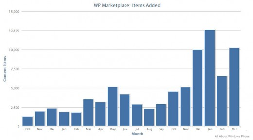 wp marketplace march 2012 add2 520x289 Windows Phone Marketplace on track to hit 100,000 apps in late May