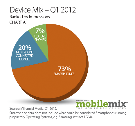 DeviceMix Q1 2012 Millennial: tablets account for 20% of mobile ad impressions, Android has 49% share
