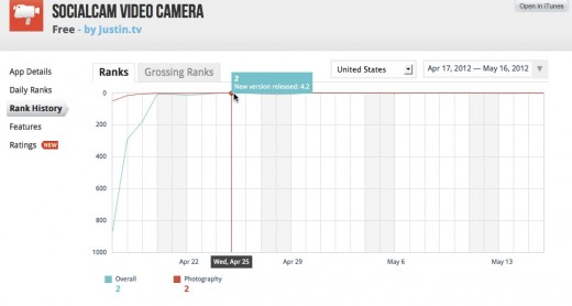 Socialcam Video Camera Rank History App Annie 520x278 FreeAppADay clears up the facts on its relationship with Socialcam (UPDATED)