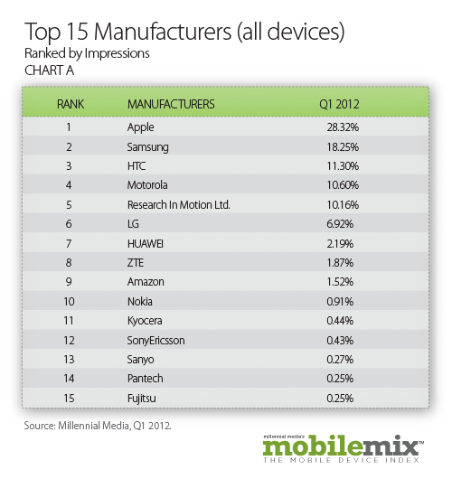 Top15Manufacturers Millennial: tablets account for 20% of mobile ad impressions, Android has 49% share
