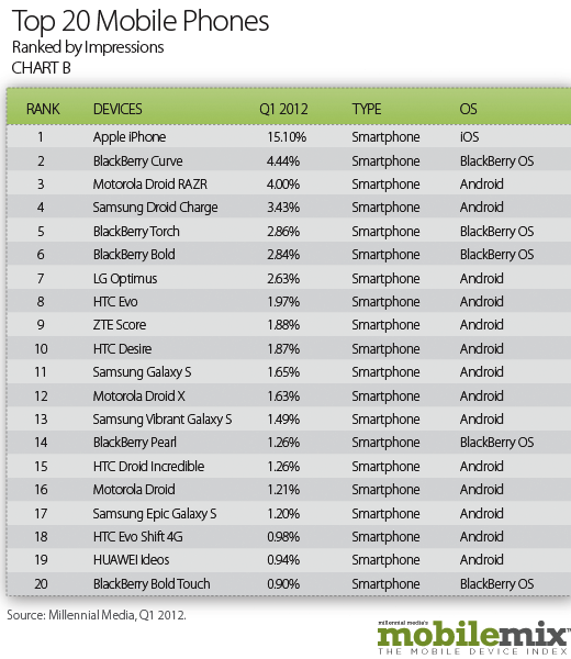 Top20MobilePhones1 Millennial: tablets account for 20% of mobile ad impressions, Android has 49% share