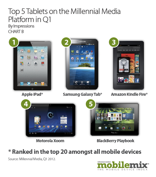 Top5TabletsMillennialMediaPlatformQ1 Millennial: tablets account for 20% of mobile ad impressions, Android has 49% share
