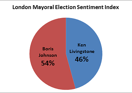 graphmayors Social media sentiment tracking predicted the London Mayoral election result