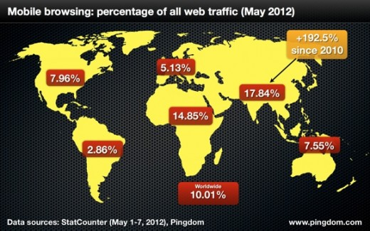 pingdom mobile web share worldwide 520x325 Mobile now accounts for 10% of Internet usage worldwide, double that of 2010: report