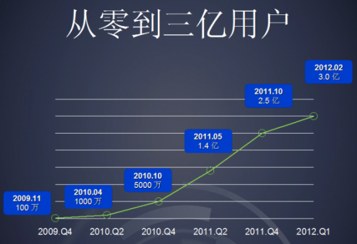 sina chart 2 520x356 Chinas Sina Weibo passes 300m registered users, reveals mobile usage is higher than PC