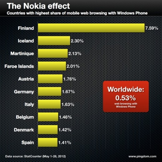 the nokia effect 520x520 Nokias new handsets push Windows Phone to 8% browsing share in Finland