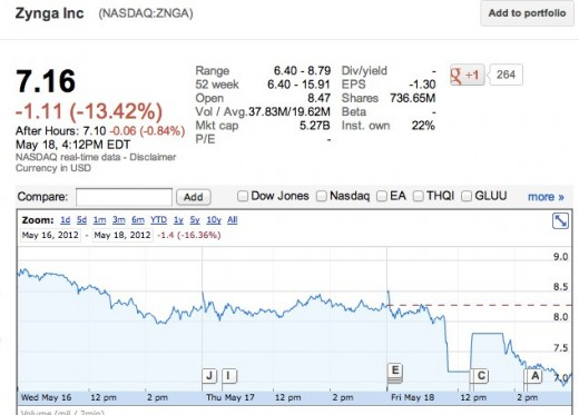 zyngadayend 520x373 Zyngas stock ended up where it was during this mornings dive, down over 13%