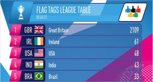 Panasonic flag tags leaderboard 520x280 10 brands vying for Socialympics supremacy