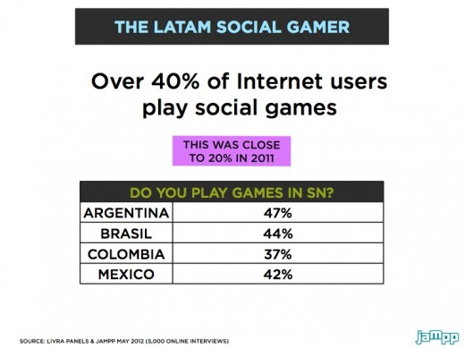 Social gaming in Latin America key figures 520x389 Social gaming in Latin America: Beyond the challenges, an opportunity to seize