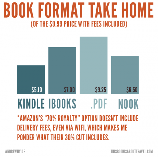 amazon worst for authors takehome 520x515 Amazon seems to be taking a gigantic cut of self published profit for delivery of ebooks