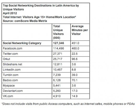 comscore on latam 1 520x413 Pinterest grew eightfold in Latin America since the beginning of the year