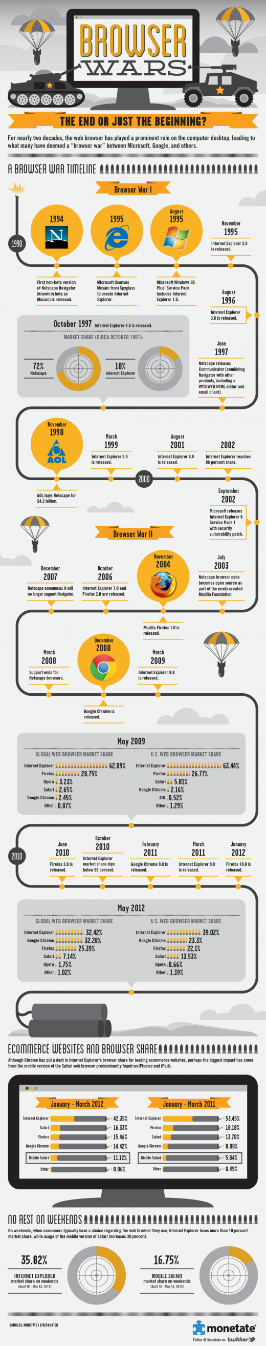 monetate browser wars infographic 520x2627 Mobile Safari is the fastest growing browser, and other stats from the Great Browser Wars