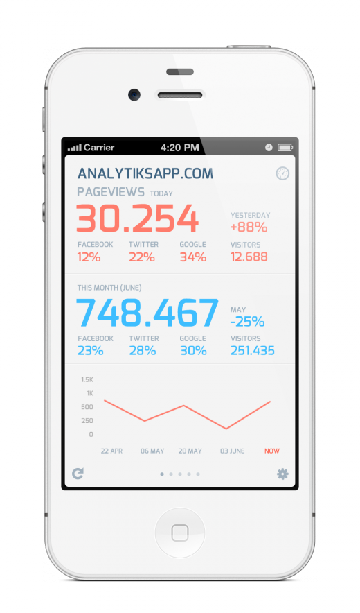 Analytiks2 white home 520x884 The best Google Analytics app, Analytiks for iOS, just got better with version 2