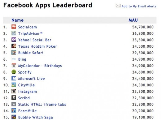 Facebook Application Metrics 520x388 Heres what we learned from the Socialcam acquisition: Innovation wins, not numbers