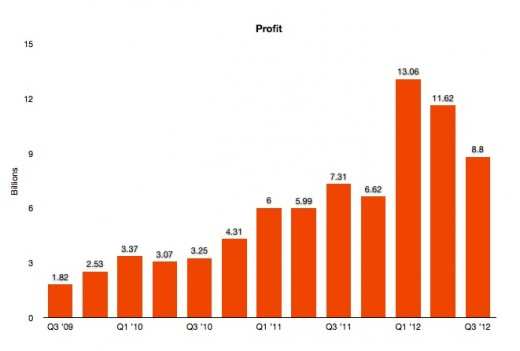 Screen Shot 2012 07 24 at 1.53.38 PM 520x351 Apple misses in Q3 2012: $35B revenue, $8.8B profit with $9.32 EPS, 26M iPhones, 17M iPads sold