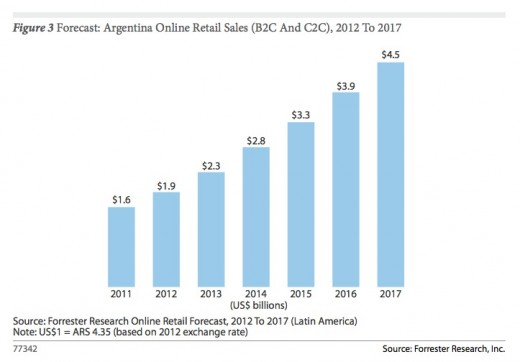 forrester argentina online retail sales 520x362 Forrester: Brazil set to remain the leading e commerce market in Latin America