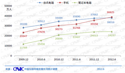 mobile pc laptop usage Chinas Internet population reaches 537 million, as smartphones drive 11% annual growth