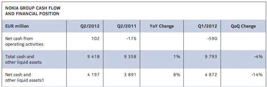 nokia2 Nokias Q2 2012: $1 billion operating loss, $9.21 billion in net sales, 4 million Lumia phones sold
