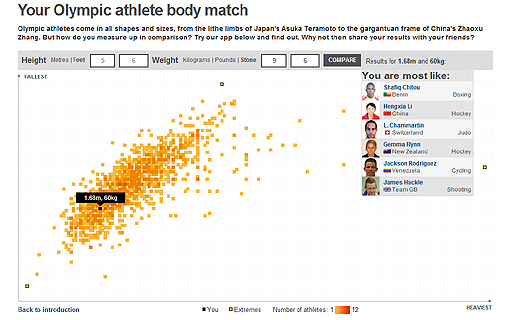 olympic weight Feel good about the shape youre in with the BBC Olympic athlete body match