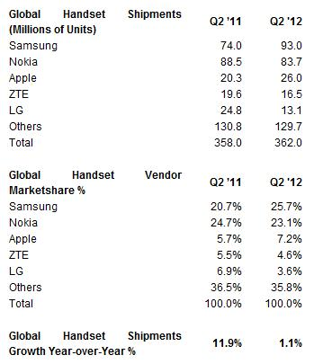 stratan fig Samsung grabs record 26% mobile market share, after shipping 93m devices in Q2 2012
