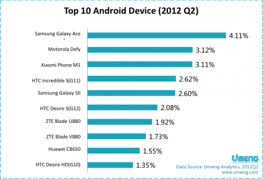 Screen Shot 2012 08 22 at 6.17.34 PM 520x354 As local vendors rise, Samsung remains top Android maker in China