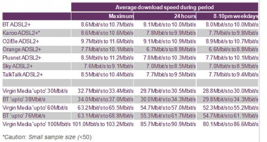 Screenshot 22 520x277 UK broadband users now enjoy average speeds of 9Mbps at home due to ISP network upgrades, says Ofcom