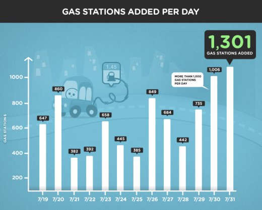 Waze 520x417 Waze sees 10,000 gas stations added by its users in 2 weeks