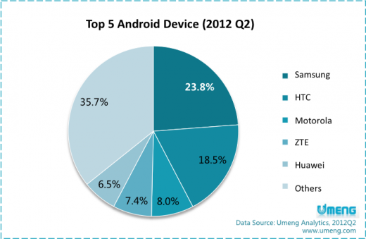 android umeng china 520x339 As local vendors rise, Samsung remains top Android maker in China
