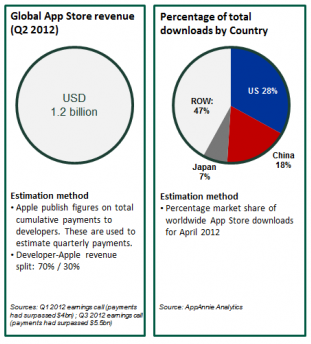 chinaappstore2 Report: China makes up 18% of Apples App Store downloads, but just 3% of revenues