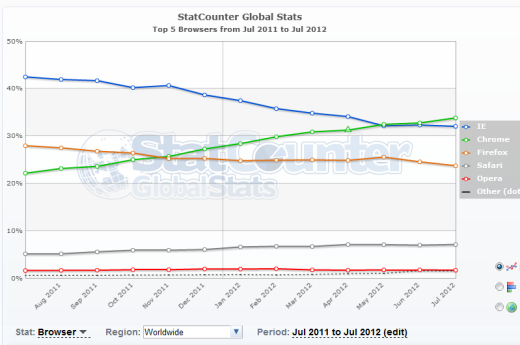 chr Chrome rises: Google browser grabs 1/3 of the global market (StatCounter)