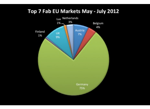 fabeu With 23% of its now 6 million members across 24 EU countries, Fab appoints a Chief European Officer